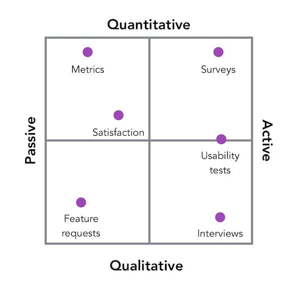 3.how 14 products leaders generate and use customer feedback - مدیران محصول موفق چگونه از مشتریان خود بازخورد میگیرند؟