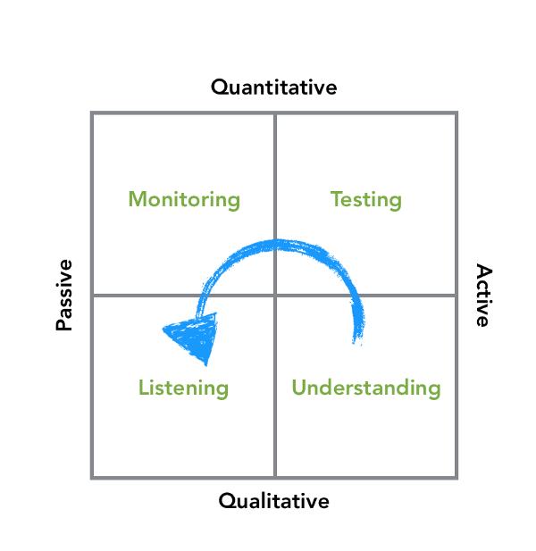5.how 14 products leaders generate and use customer feedback - مدیران محصول موفق چگونه از مشتریان خود بازخورد میگیرند؟