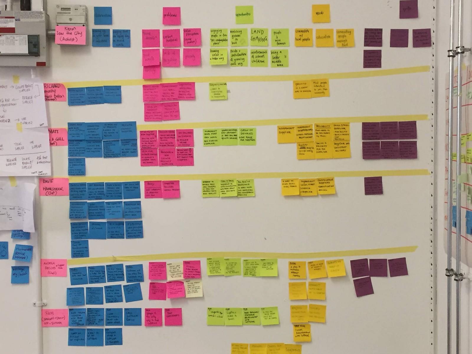 1 YaHk3HZuwZo3CYvV2Yjg9g - دیاگرام وابستگی تسهیلگر فرآیند مدیریت محصول