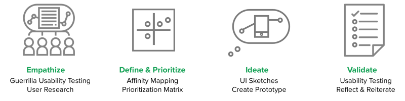تحلیل تجربه کاربری اپلیکیشن UberEATS - مورد کاوی مدیریت محصول