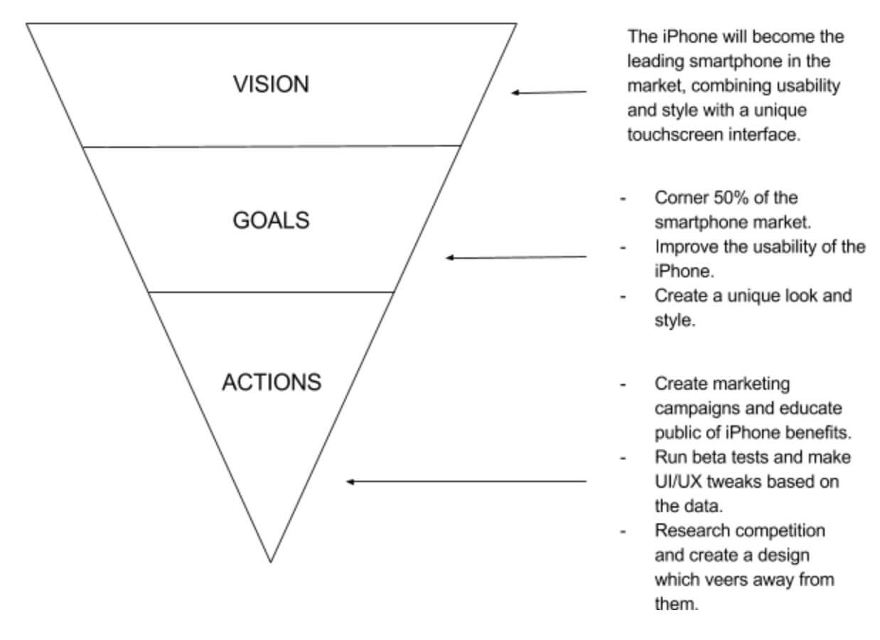 راهنمای کامل خلق استراتژی محصول برنده برای مالک محصول و مدیر محصول در آکادمی محصول -  قیف استراتژِی محصول اپل