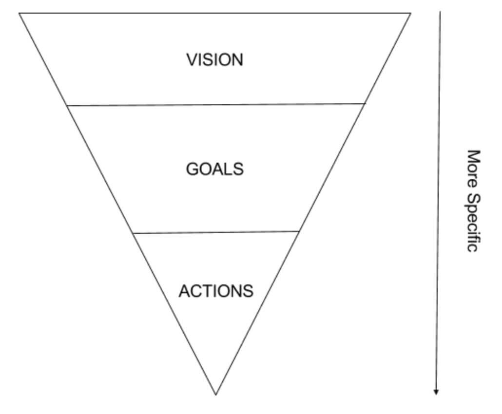 راهنمای کامل خلق استراتژی محصول برنده برای مالک محصول و مدیر محصول در آکادمی محصول