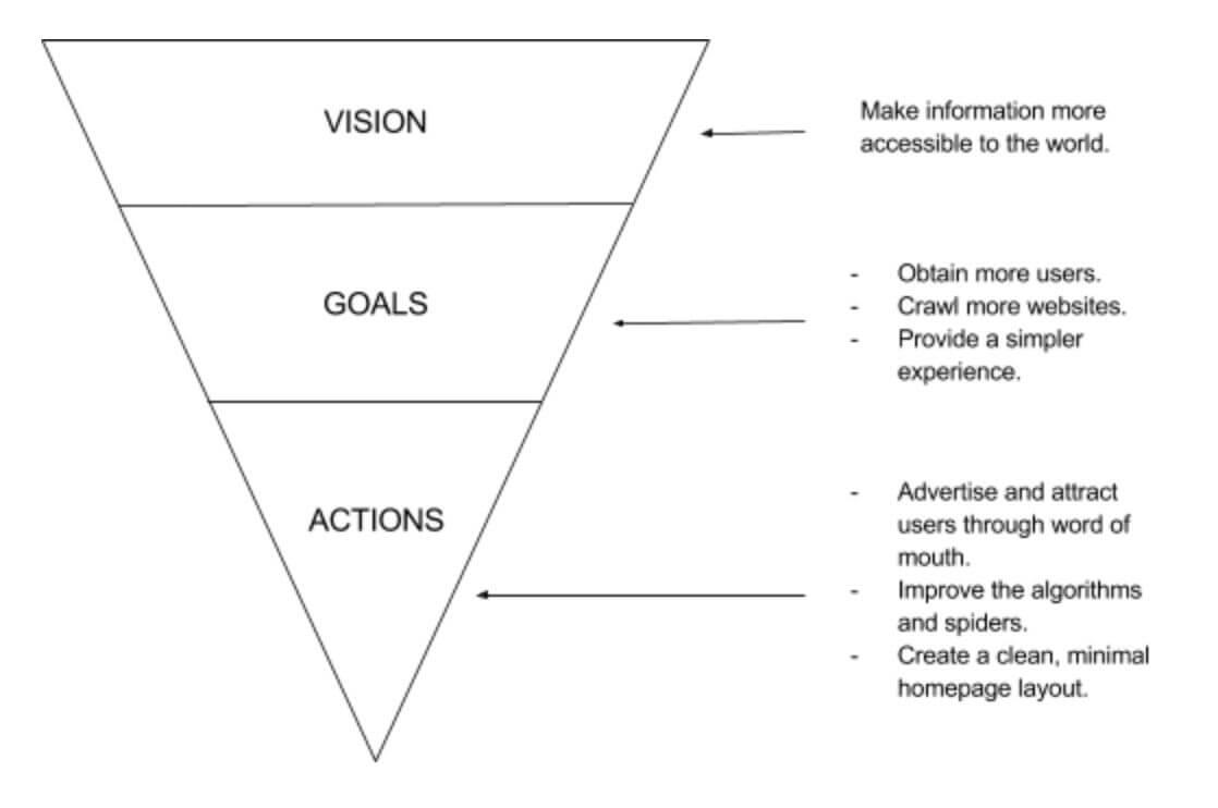راهنمای کامل خلق استراتژی محصول برنده برای مالک محصول و مدیر محصول در آکادمی محصول  - استراتژی محصول شرکت گوگل