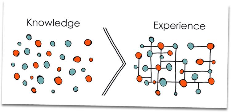 یادگیری و کسب تجربه توسط مدیر محصول در فازهای مدیریت محصول